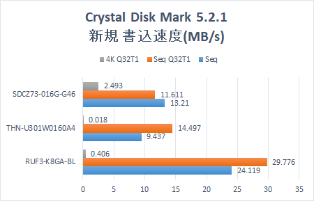 Cryatal Disk Mark 5.2.1 Graph.USB Memory 4 types. New USB Memory write speed.