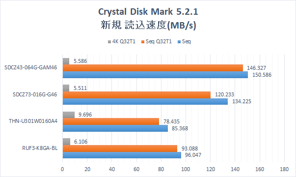 Cryatal Disk Mark 5.2.1 Graph.USB Memory 4 types. New USB Memory read speed.