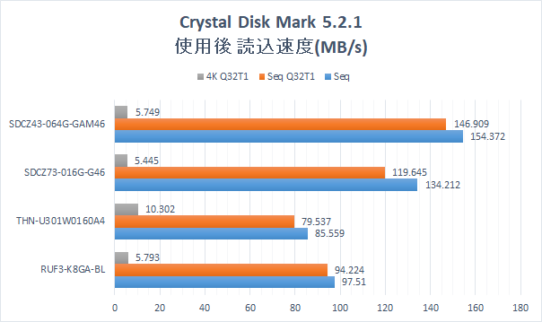 Cryatal Disk Mark 5.2.1 Graph.USB Memory 4 types.  Reading speed after writing.