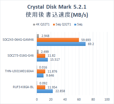 Cryatal Disk Mark 5.2.1 Graph.USB Memory 4 types.  Writing speed after writing.