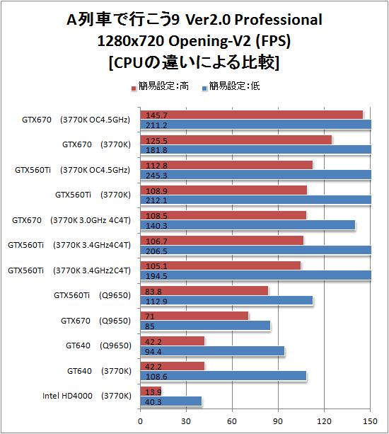 CPU???? A??????9 Version2.0 Professional