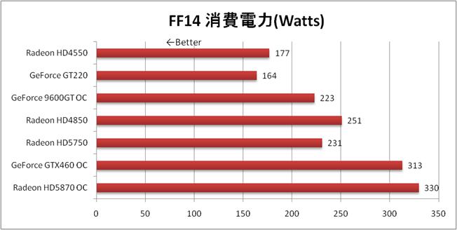 FF14ベンチマークでの消費電力の比較グラフ