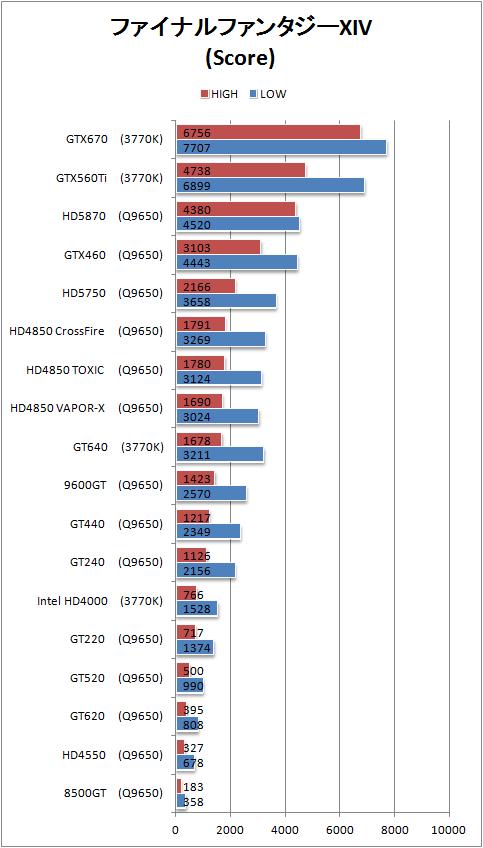 FF14 ベンチマークスコア ビデオカードによる性能比較