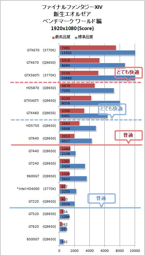 FF14新生エオルゼア ワールド編 ベンチマーク 結果 グラフ 高解像度