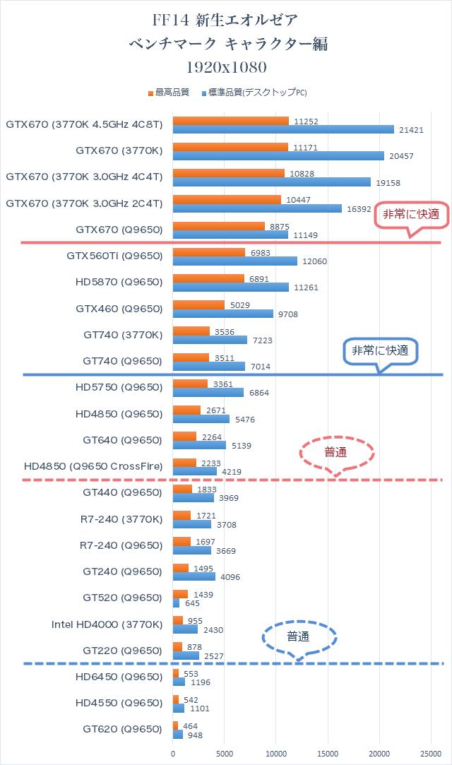 フルHDでの性能比較 FF14新生エオルゼア キャラクター編 ベンチマーク 結果 グラフ